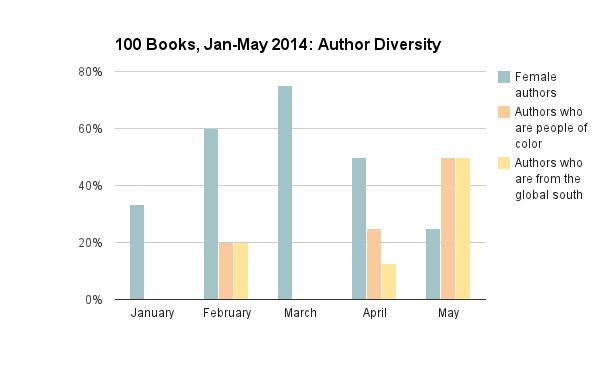 author diversity