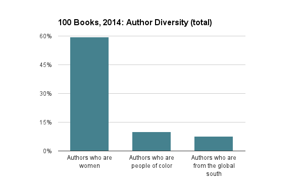2014 Author Diversity (Total)