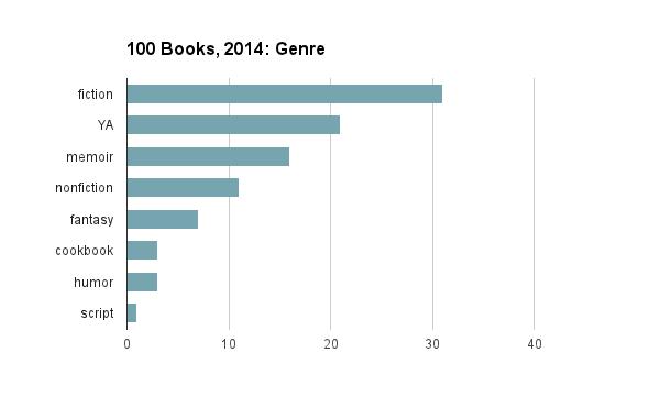 2014 Genre