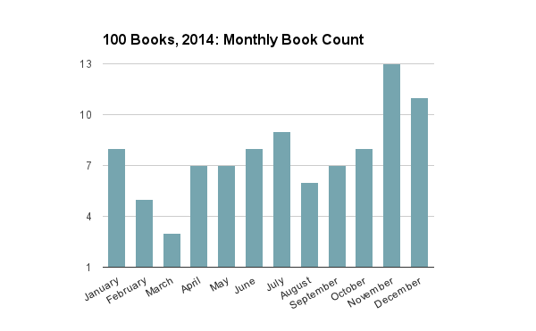 2014 Monthly Book Count