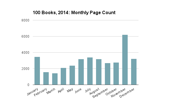 2014 Monthly Page Count